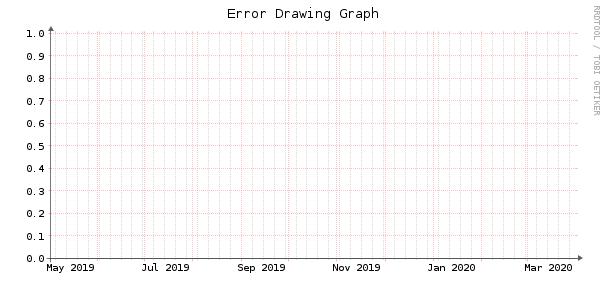 Error drawing graph